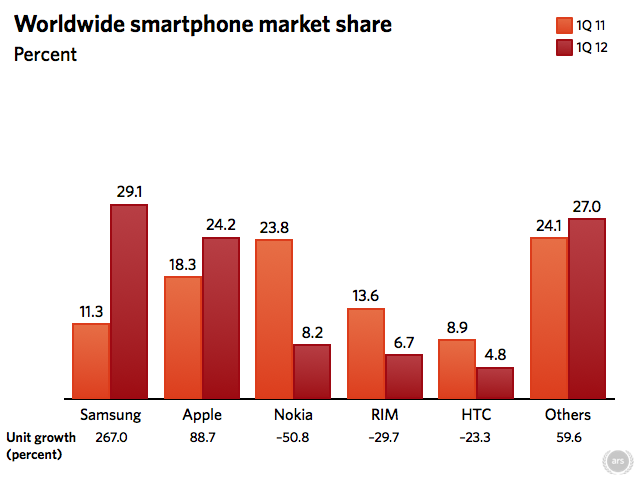1q12_mobile_phone_market_share_idc_copy_002-4fa0326-intro.png