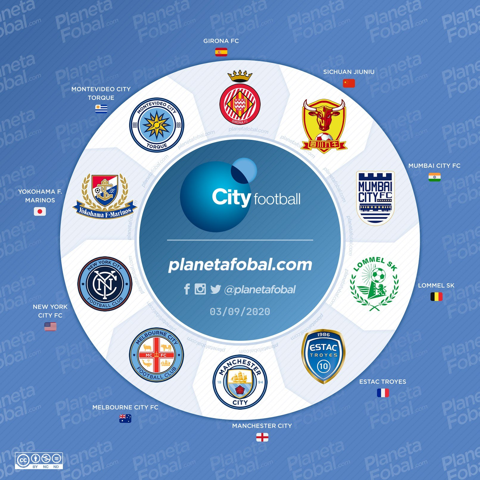 city-football-group-equipos-2013-2020-yp