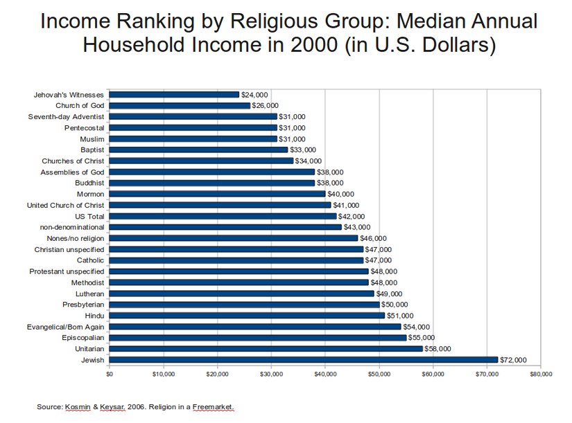 825px-Income_Ranking_by_Religious_Group_